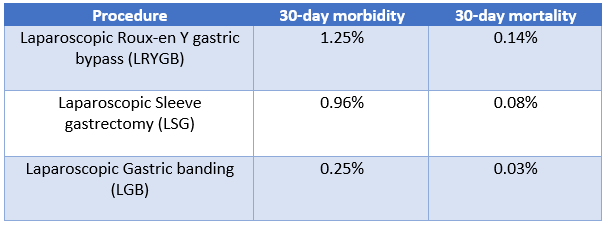 Procedure morbidity and mortality